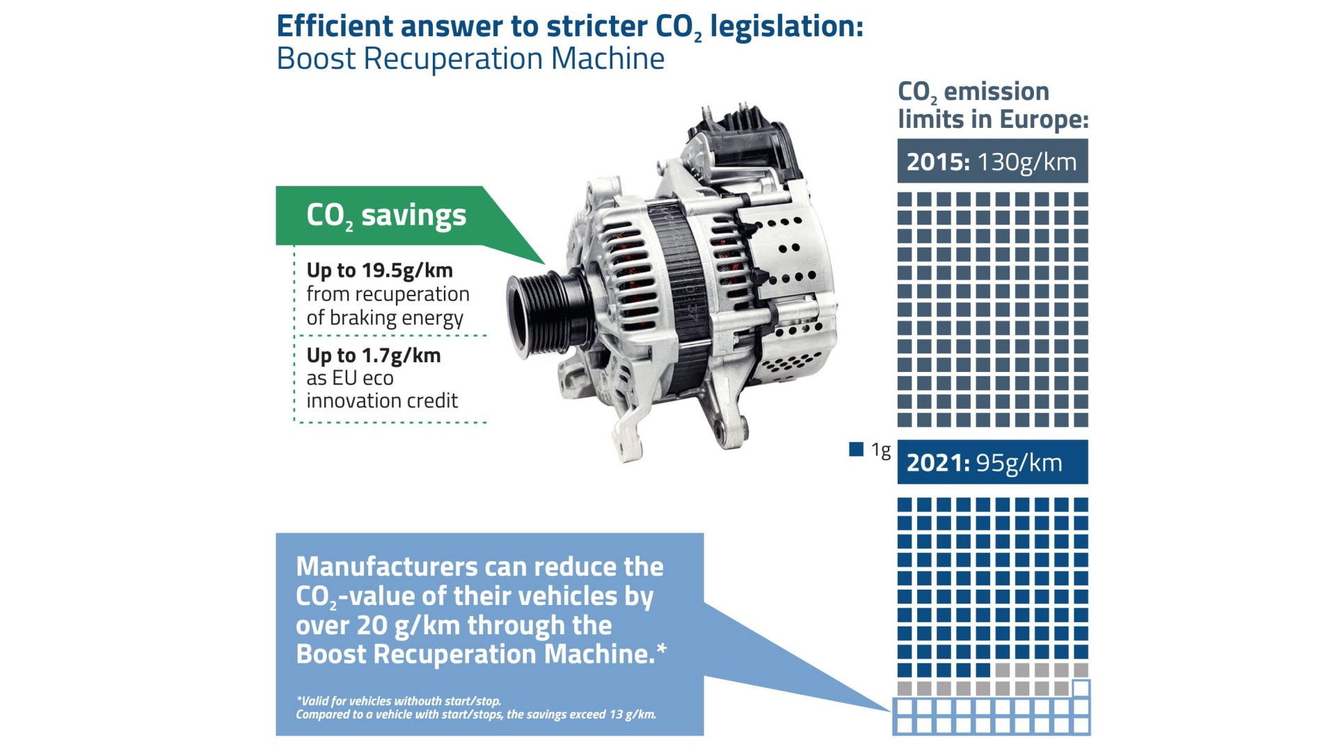 Infografik CO2 Ersparnis durch EU Eco Innovation 48V Boost Recuperation Machine (BRM)